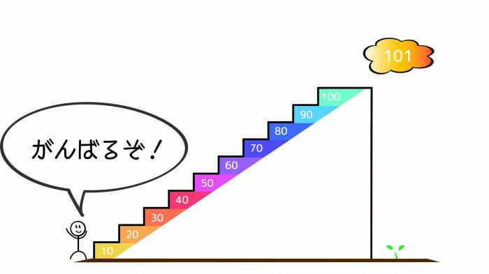 ブログ100記事0~10