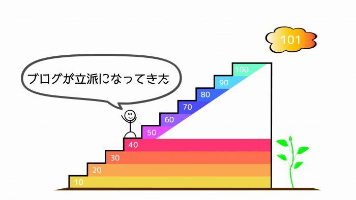 ブログ100記事41~50