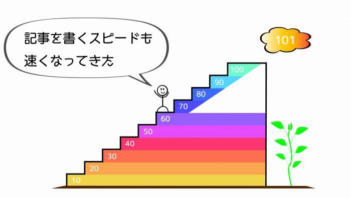 ブログ100記事61~70