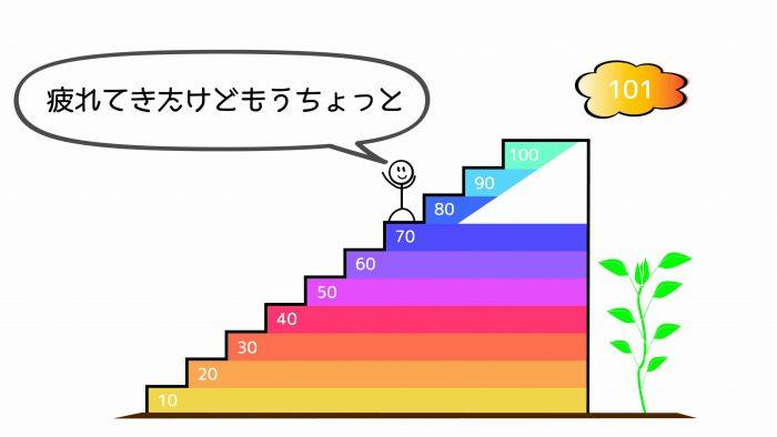 ブログ100記事71~80