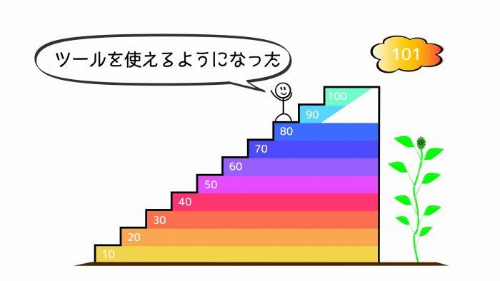 ブログ100記事81~90